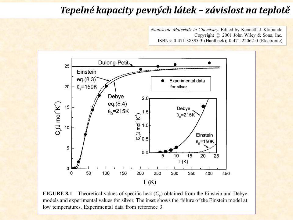Tepelné kapacity pevných látek – závislost na teplotě