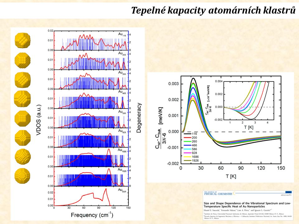 Tepelné kapacity atomárních klastrů
