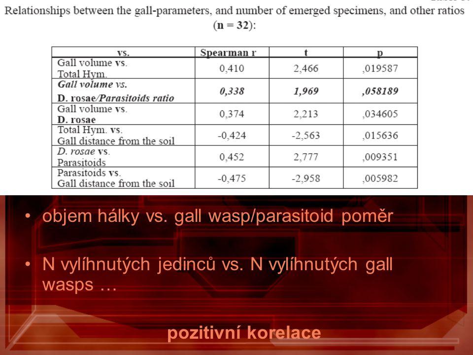 objem hálky vs. gall wasp/parasitoid poměr N vylíhnutých jedinců vs. N vylíhnutých gall wasps … pozitivní korelace