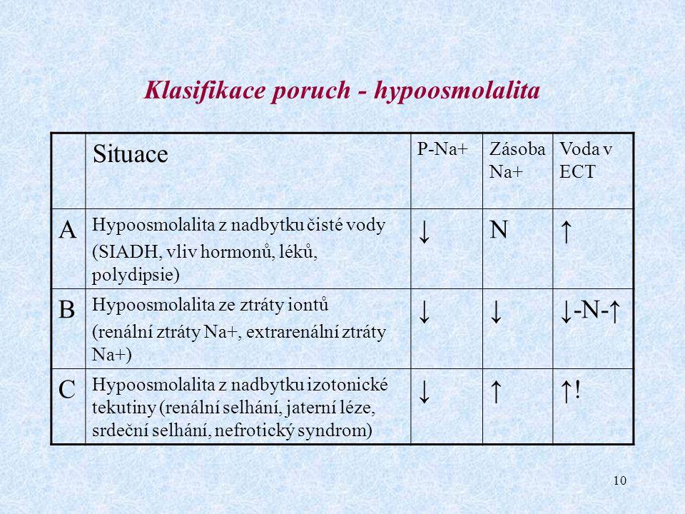 10 Klasifikace poruch - hypoosmolalita Situace P-Na+Zásoba Na+ Voda v ECT A Hypoosmolalita z nadbytku čisté vody (SIADH, vliv hormonů, léků, polydipsi