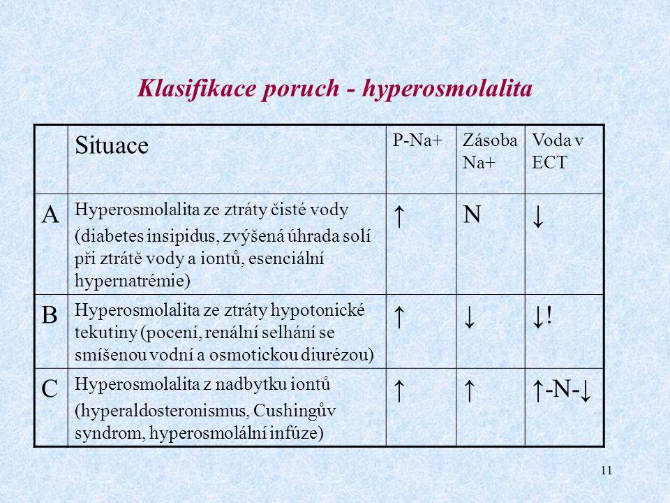 11 Klasifikace poruch - hyperosmolalita Situace P-Na+Zásoba Na+ Voda v ECT A Hyperosmolalita ze ztráty čisté vody (diabetes insipidus, zvýšená úhrada