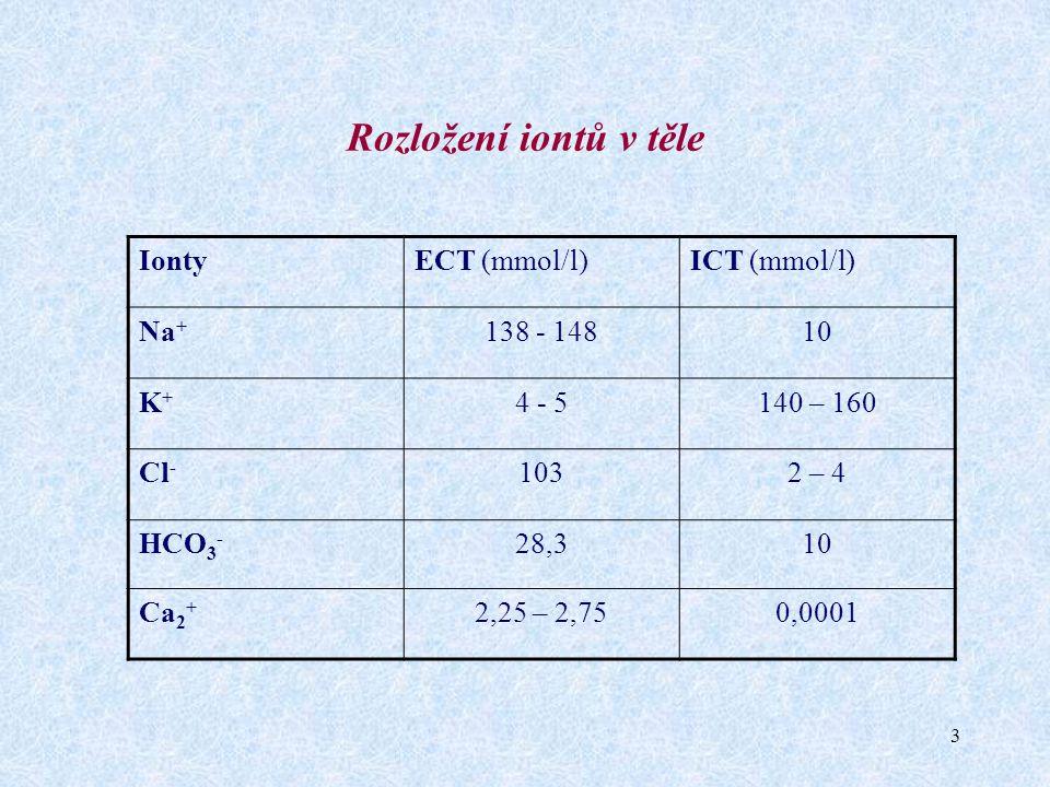 3 Rozložení iontů v těle IontyECT (mmol/l)ICT (mmol/l) Na + 138 - 14810 K+K+ 4 - 5140 – 160 Cl - 1032 – 4 HCO 3 - 28,310 Ca 2 + 2,25 – 2,750,0001