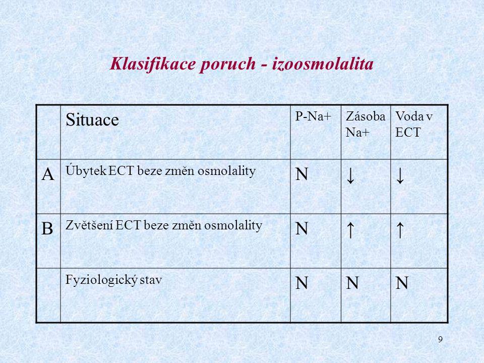 10 Klasifikace poruch - hypoosmolalita Situace P-Na+Zásoba Na+ Voda v ECT A Hypoosmolalita z nadbytku čisté vody (SIADH, vliv hormonů, léků, polydipsie) ↓N↑ B Hypoosmolalita ze ztráty iontů (renální ztráty Na+, extrarenální ztráty Na+) ↓↓↓-N-↑ C Hypoosmolalita z nadbytku izotonické tekutiny (renální selhání, jaterní léze, srdeční selhání, nefrotický syndrom) ↓↑↑!