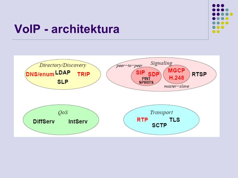 SIP – zásobník protokolů