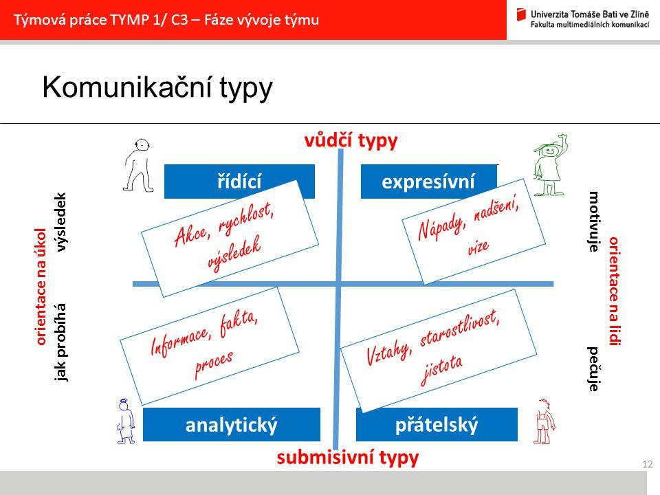 Komunikační typy 12 Týmová práce TYMP 1/ C3 – Fáze vývoje týmu vůdčí typy orientace na úkol jak probíhá výsledek submisivní typy orientace na lidi motivuje pečuje analytický expresívnířídící přátelský Akce, rychlost, výsledek Informace, fakta, proces Vztahy, starostlivost, jistota Nápady, nadšení, vize