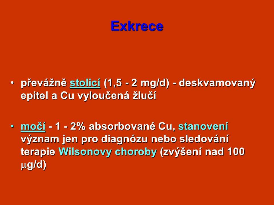Exkrece převážně stolicí (1,5 - 2 mg/d) - deskvamovaný epitel a Cu vyloučená žlučípřevážně stolicí (1,5 - 2 mg/d) - deskvamovaný epitel a Cu vyloučená žlučí močí - 1 - 2% absorbované Cu, stanovení význam jen pro diagnózu nebo sledování terapie Wilsonovy choroby(zvýšení nad 100  g/d)močí - 1 - 2% absorbované Cu, stanovení význam jen pro diagnózu nebo sledování terapie Wilsonovy choroby (zvýšení nad 100  g/d)