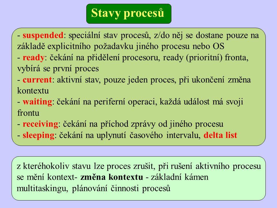 - suspended: speciální stav procesů, z/do něj se dostane pouze na základě explicitního požadavku jiného procesu nebo OS - ready: čekání na přidělení procesoru, ready (prioritní) fronta, vybírá se první proces - current: aktivní stav, pouze jeden proces, při ukončení změna kontextu - waiting: čekání na periferní operaci, každá událost má svoji frontu - receiving: čekání na příchod zprávy od jiného procesu - sleeping: čekání na uplynutí časového intervalu, delta list z kteréhokoliv stavu lze proces zrušit, při rušení aktivního procesu se mění kontext- změna kontextu - základní kámen multitaskingu, plánování činnosti procesů Stavy procesů