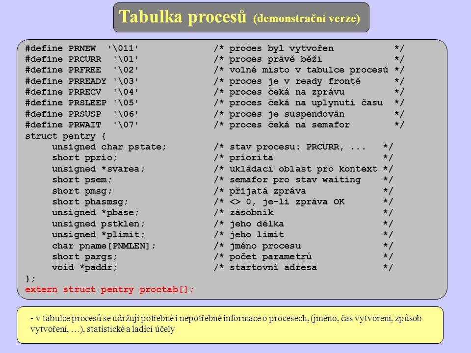 Tabulka procesů (demonstrační verze) #define PRNEW \011 /* proces byl vytvořen */ #define PRCURR \01 /* proces právě běží */ #define PRFREE \02 /* volné místo v tabulce procesů */ #define PRREADY \03 /* proces je v ready frontě */ #define PRRECV \04 /* proces čeká na zprávu */ #define PRSLEEP \05 /* proces čeká na uplynutí času */ #define PRSUSP \06 /* proces je suspendován */ #define PRWAIT \07 /* proces čeká na semafor */ struct pentry { unsigned char pstate; /* stav procesu: PRCURR,...