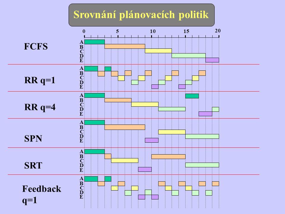 Process Arrival Time Service Time (Ts) A03A03 B26B26 C44C44 D65D65 E82E82 Průměr FCFS Finish Time Turnaround Time (Tr) Tr/Ts 3 1,00 9 7 1,17 13 9 2,50 18 12 2,40 20 12 6,00 8,60 2,65 RR q=1 Finish Time Turnaround Time (Tr) Tr/Ts 4 1,33 18 16 2,67 17 13 3,25 20 14 2,80 15 7 3,50 10,80 2,71 RR q=4 Finish Time Turnaround Time (Tr) Tr/Ts 3 1,00 17 15 2,5 11 7 1,25 20 14 2,80 19 11 5,50 10,00 2,71 SPN Finish Time Turnaround Time (Tr) Tr/Ts 3 1,00 9 7 1,17 15 11 2,75 20 14 2,80 11 3 1,50 7,60 1,84 SRT Finish Time Turnaround Time (Tr) Tr/Ts 3 1,00 15 13 2,17 8 4 1,00 20 14 2,80 10 2 1,00 7,20 1,59 FB q=1 Finish Time Turnaround Time (Tr) Tr/Ts 4 1,33 20 18 3,00 16 12 3,00 19 13 2,60 11 3 1,5 10,00 2,63