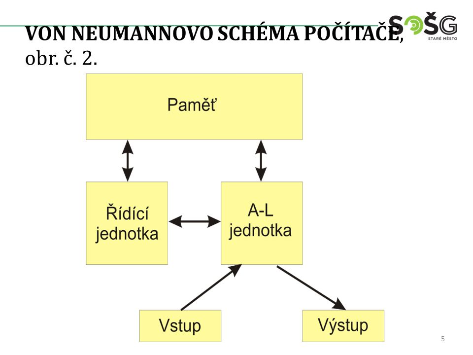VON NEUMANNOVO SCHÉMA POČÍTAČE, obr. č. 2. 5