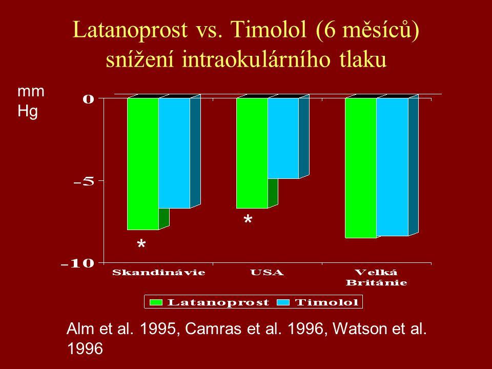 Latanoprost vs. Timolol (6 měsíců) snížení intraokulárního tlaku * * Alm et al. 1995, Camras et al. 1996, Watson et al. 1996 mm Hg