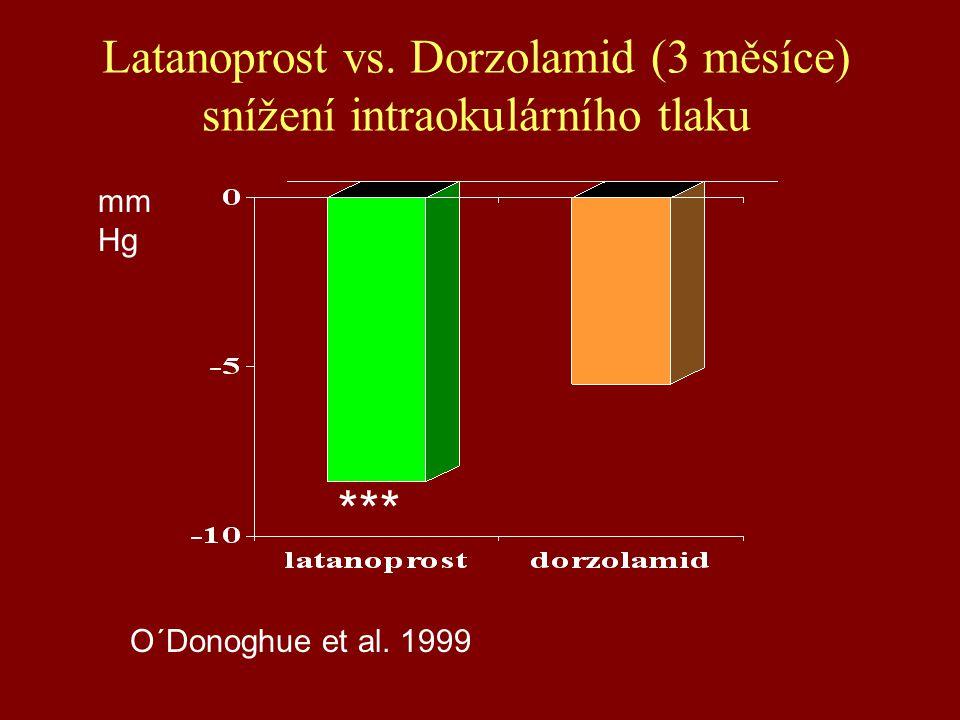 Latanoprost vs. Dorzolamid (3 měsíce) snížení intraokulárního tlaku O´Donoghue et al. 1999 mm Hg ***