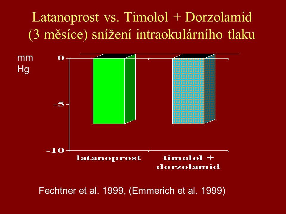 Latanoprost vs.Timolol + Dorzolamid (3 měsíce) snížení intraokulárního tlaku Fechtner et al.