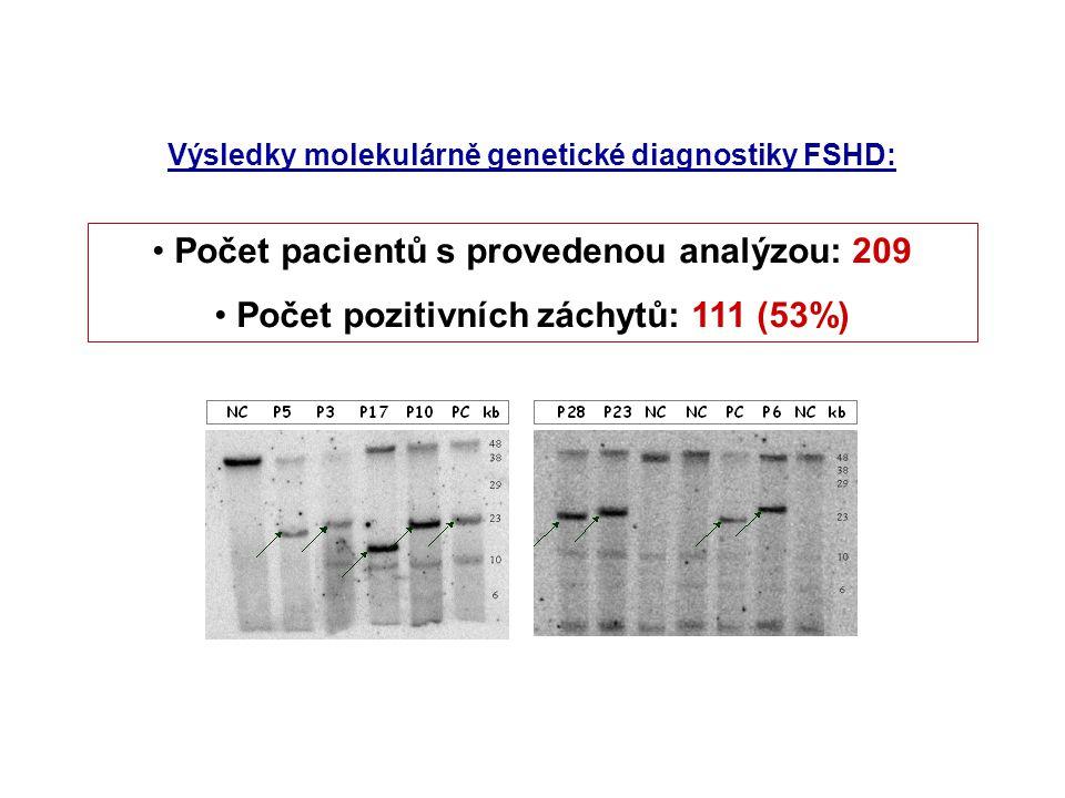Počet pacientů s provedenou analýzou: 209 Počet pozitivních záchytů: 111 (53%) Výsledky molekulárně genetické diagnostiky FSHD: