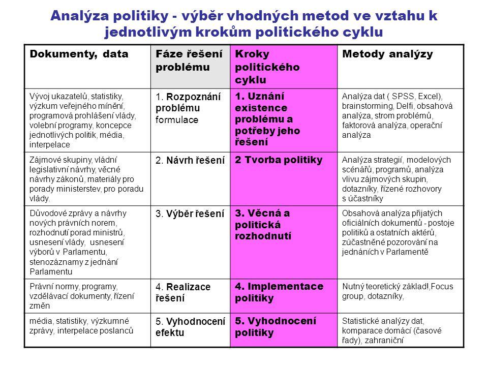 Dokumenty, dataFáze řešení problému Kroky politického cyklu Metody analýzy Vývoj ukazatelů, statistiky, výzkum veřejného mínění, programová prohlášení