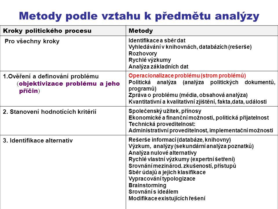 Metody podle vztahu k předmětu analýzy Kroky politického procesuMetody Pro všechny kroky Identifikace a sběr dat Vyhledávání v knihovnách, databázích