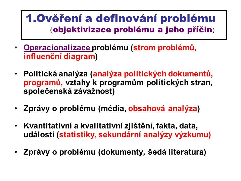 1.Ověření a definování problému ( objektivizace problému a jeho příčin ) Operacionalizace problému (strom problémů, influenční diagram) Politická anal