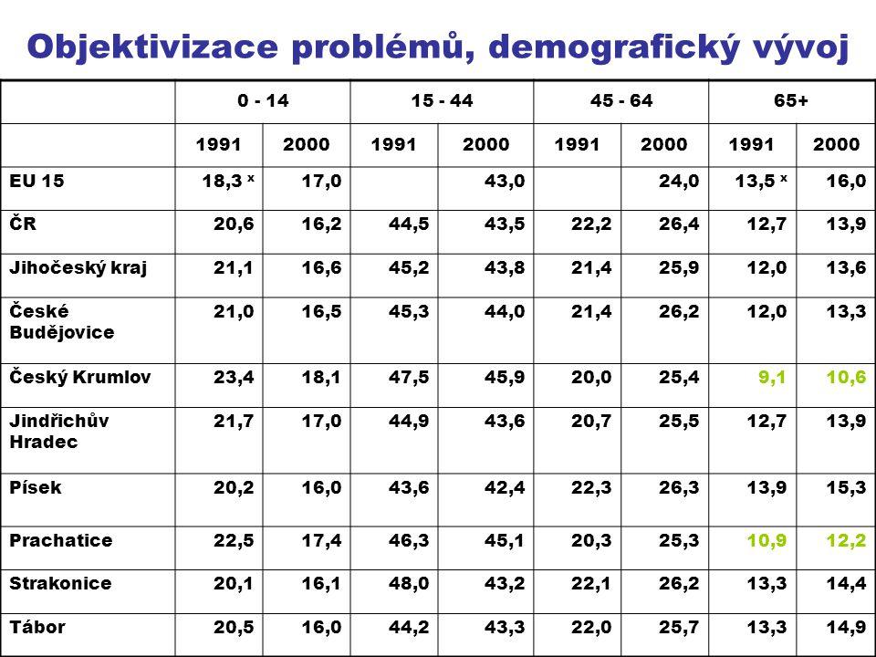 Objektivizace problémů, demografický vývoj 0 - 1415 - 4445 - 6465+ 19912000199120001991200019912000 EU 1518,3 x 17,043,024,013,5 x 16,0 ČR20,616,244,5