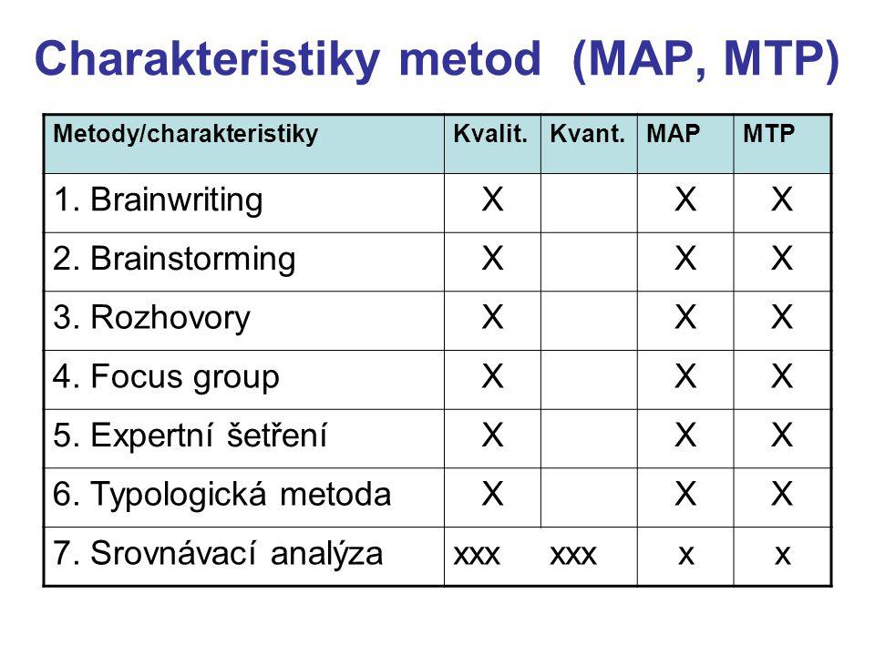 Charakteristiky metod (MAP, MTP) Metody/charakteristikyKvalit.Kvant.MAPMTP 1. BrainwritingXXX 2. BrainstormingXXX 3. RozhovoryXXX 4. Focus groupXXX 5.