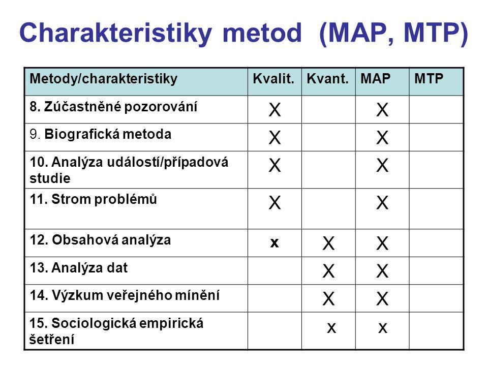 Charakteristiky metod (MAP, MTP) Metody/charakteristikyKvalit.Kvant.MAPMTP 8. Zúčastněné pozorování XX 9. Biografická metoda XX 10. Analýza událostí/p