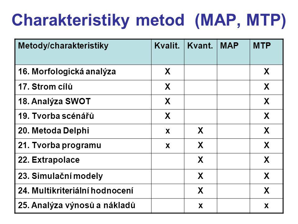 Charakteristiky metod (MAP, MTP) Metody/charakteristikyKvalit.Kvant.MAPMTP 16. Morfologická analýzaXX 17. Strom cílůXX 18. Analýza SWOTXX 19. Tvorba s