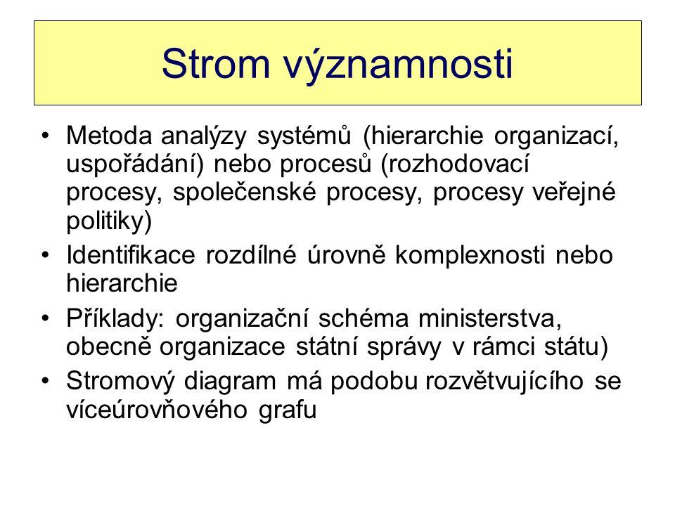 Strom významnosti Metoda analýzy systémů (hierarchie organizací, uspořádání) nebo procesů (rozhodovací procesy, společenské procesy, procesy veřejné p