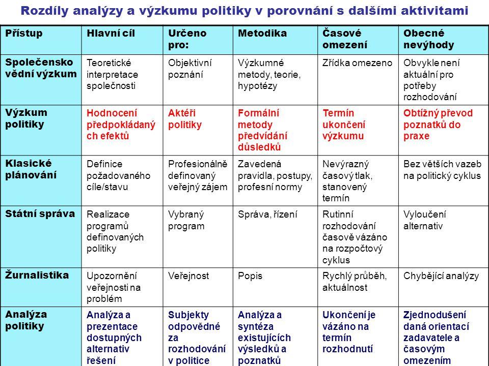 Rozdíly analýzy a výzkumu politiky v porovnání s dalšími aktivitami PřístupHlavní cílUrčeno pro: MetodikaČasové omezení Obecné nevýhody Společensko vě