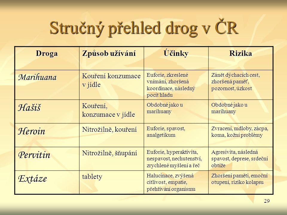 29 Stručný přehled drog v ČR Droga Způsob užívání ÚčinkyRizika Marihuana Kouření konzumace v jídle Euforie, zkreslené vnímání, zhoršená koordinace, ná