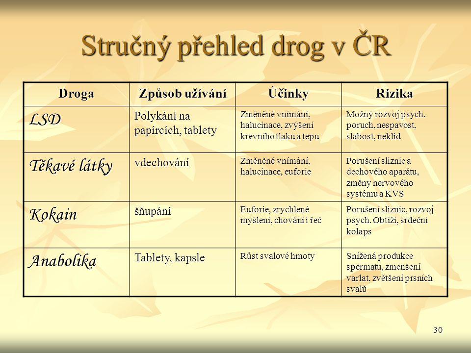 30 Stručný přehled drog v ČR Droga Způsob užívání ÚčinkyRizika LSD Polykání na papírcích, tablety Změněné vnímání, halucinace, zvýšení krevního tlaku