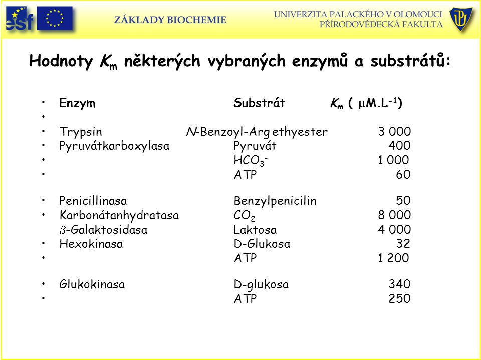 Hodnoty K m některých vybraných enzymů a substrátů: EnzymSubstrátK m (  M.L -1 ) Trypsin N-Benzoyl-Arg ethyester3 000 PyruvátkarboxylasaPyruvát 400 HCO 3 - 1 000 ATP 60 PenicillinasaBenzylpenicilin 50 KarbonátanhydratasaCO 2 8 000  -GalaktosidasaLaktosa4 000 Hexokinasa D-Glukosa 32 ATP1 200 GlukokinasaD-glukosa 340 ATP 250