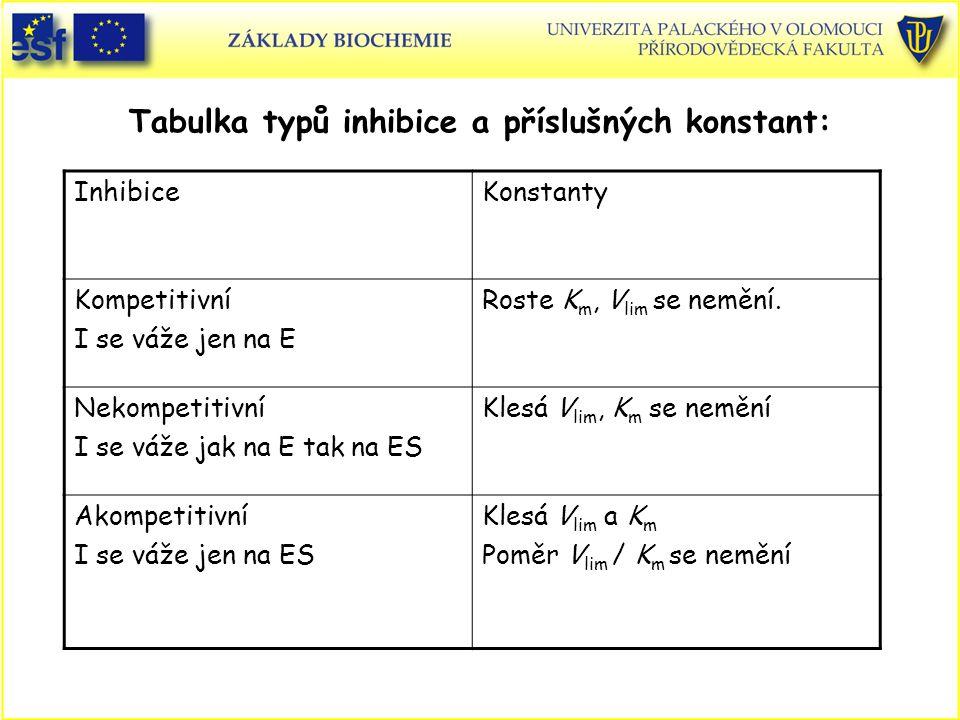 Tabulka typů inhibice a příslušných konstant: InhibiceKonstanty Kompetitivní I se váže jen na E Roste K m, V lim se nemění.