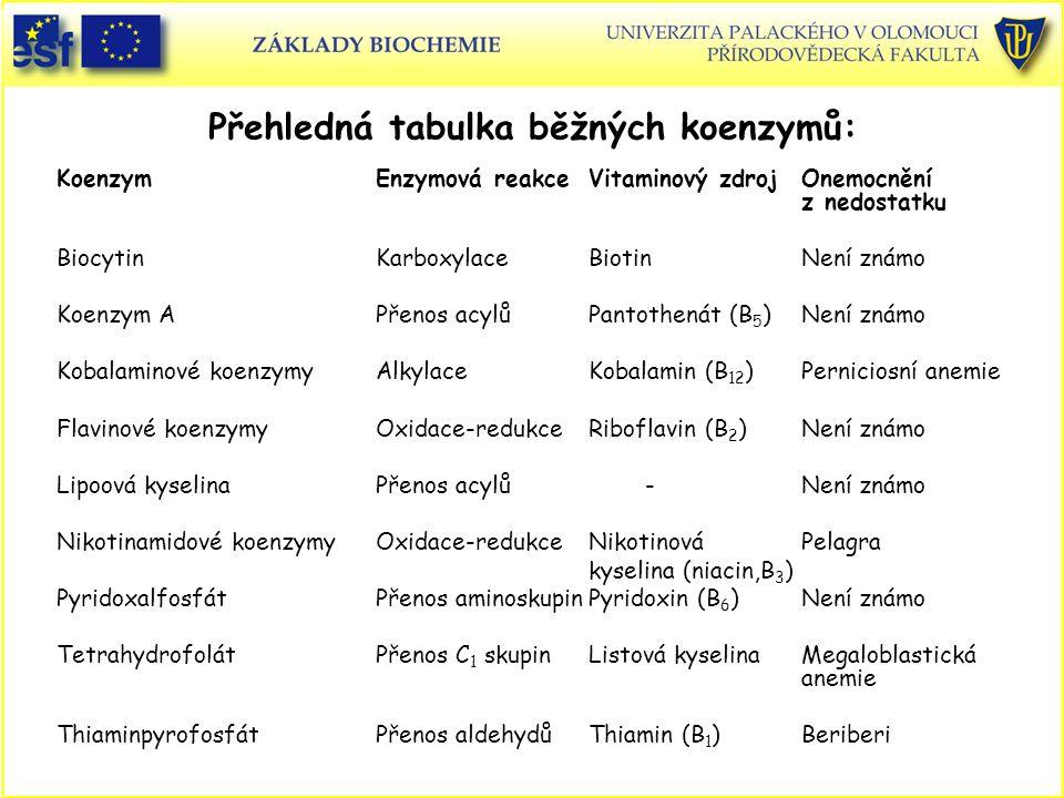 KoenzymEnzymová reakceVitaminový zdrojOnemocnění z nedostatku BiocytinKarboxylaceBiotinNení známo Koenzym APřenos acylůPantothenát (B 5 ) Není známo K
