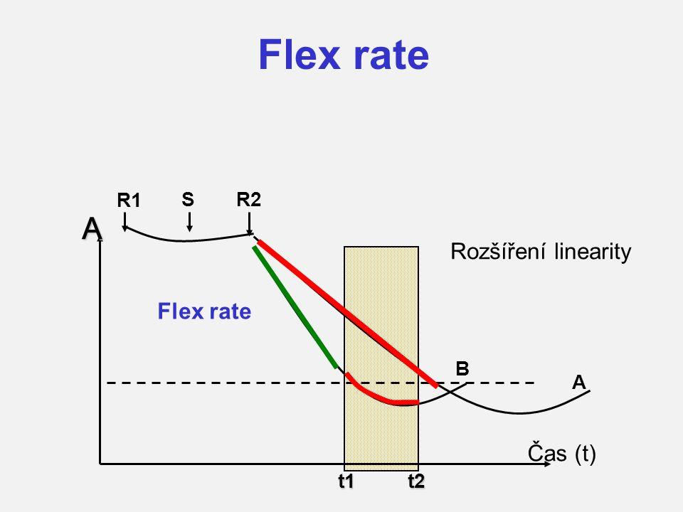 Rozšíření linearity t1t2 A B A Čas (t) R1 R2S Flex rate
