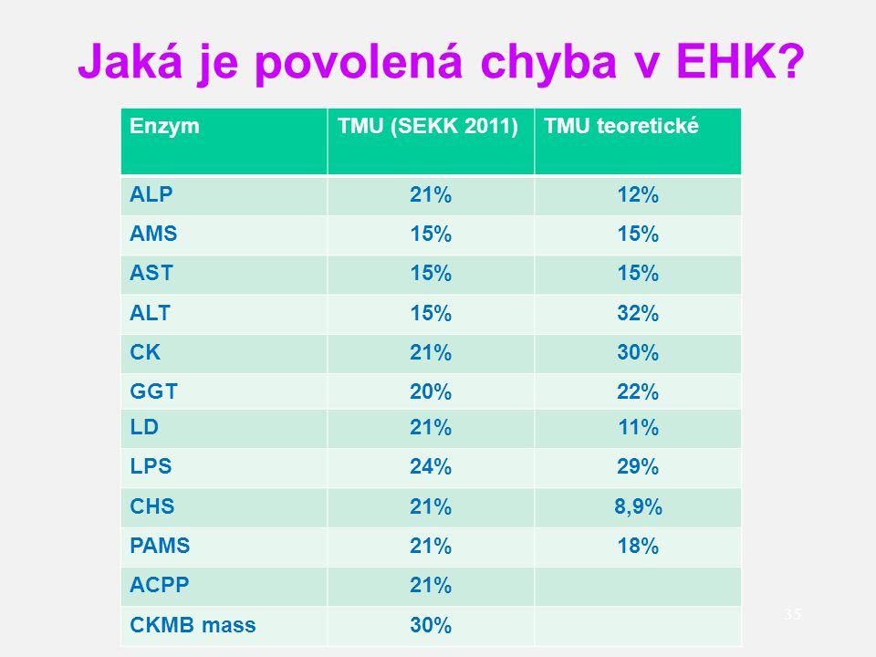 Jaká je povolená chyba v EHK? 35 EnzymTMU (SEKK 2011)TMU teoretické ALP21%12% AMS15% AST15% ALT15%32% CK21%30% GGT20%22% LD21%11% LPS24%29% CHS21%8,9%