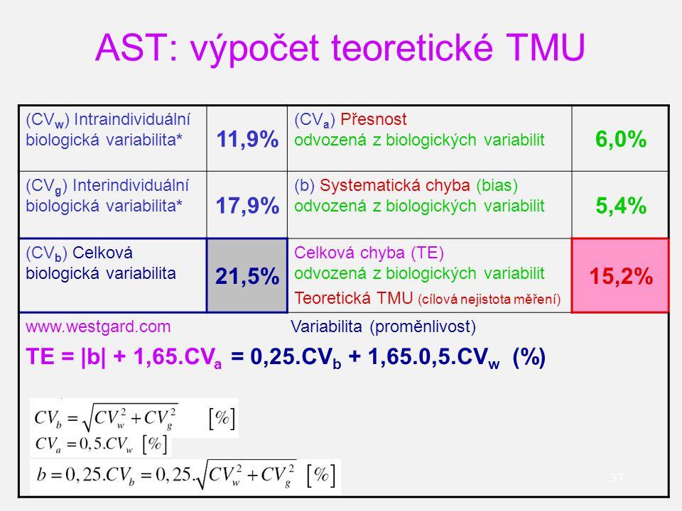 AST: výpočet teoretické TMU 37 (CV w ) Intraindividuální biologická variabilita* 11,9% (CV a ) Přesnost odvozená z biologických variabilit 6,0% (CV g