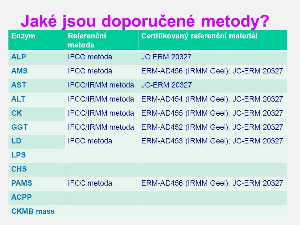 Jaké jsou doporučené metody? 38 EnzymReferenční metoda Certifikovaný referenční materiál ALPIFCC metodaJC ERM 20327 AMSIFCC metodaERM-AD456 (IRMM Geel