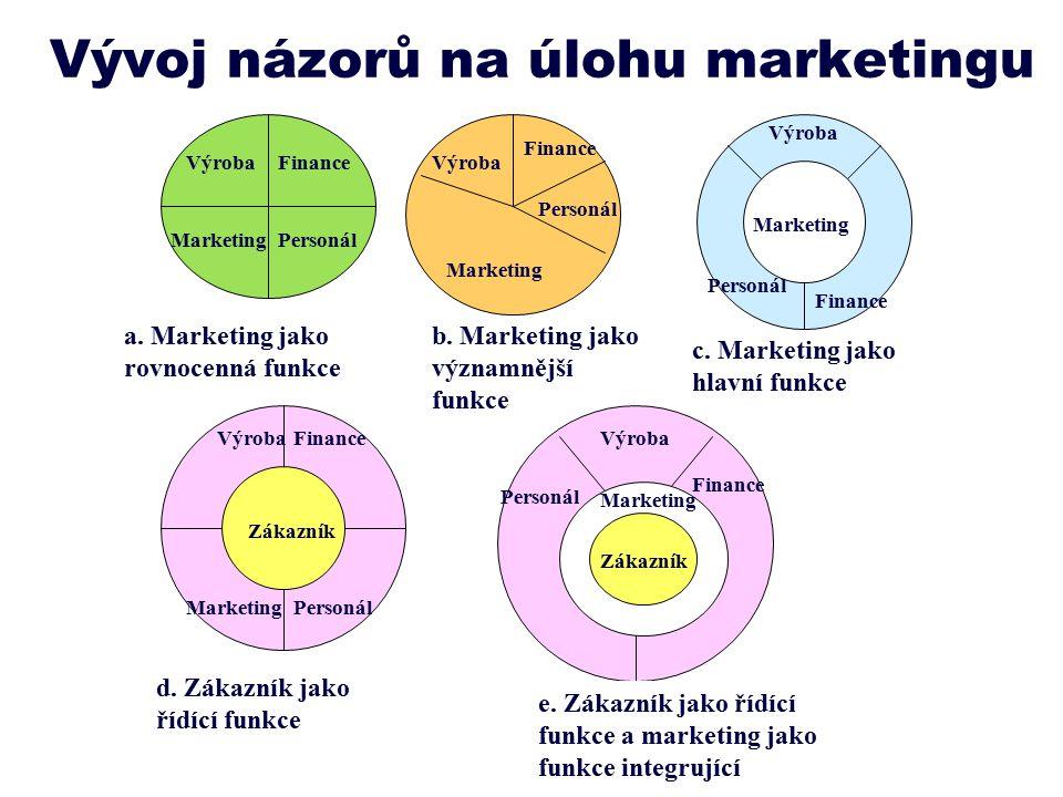 Vývoj názorů na úlohu marketingu VýrobaFinance PersonálMarketing a.
