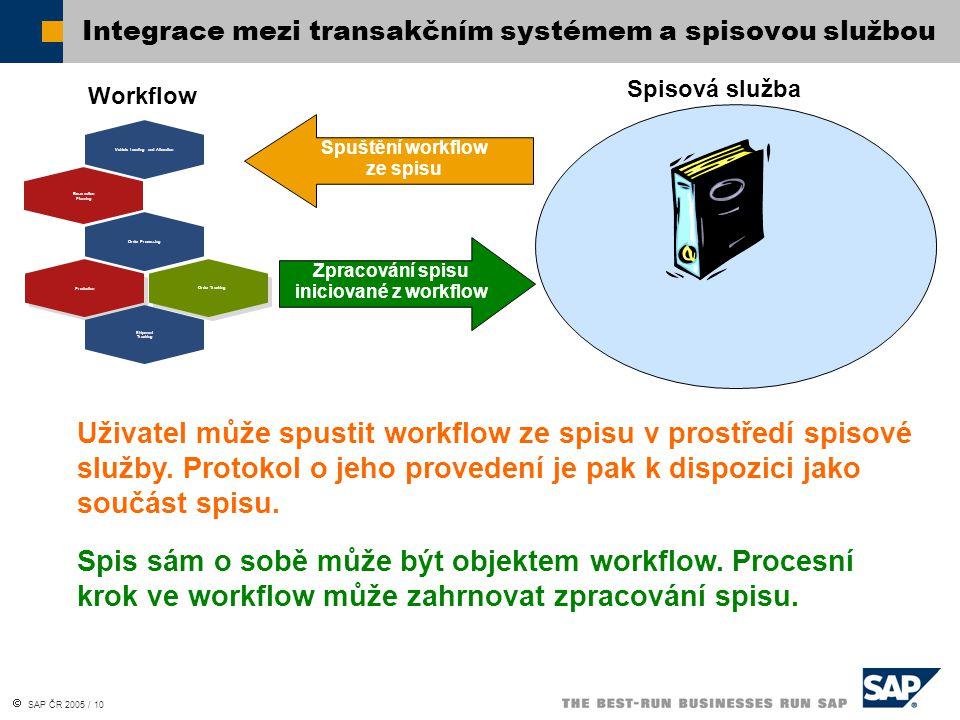  SAP ČR 2005 / 10 Integrace mezi transakčním systémem a spisovou službou Production Reservation Planning Shipment Tracking Vehicle Locating and Alloc
