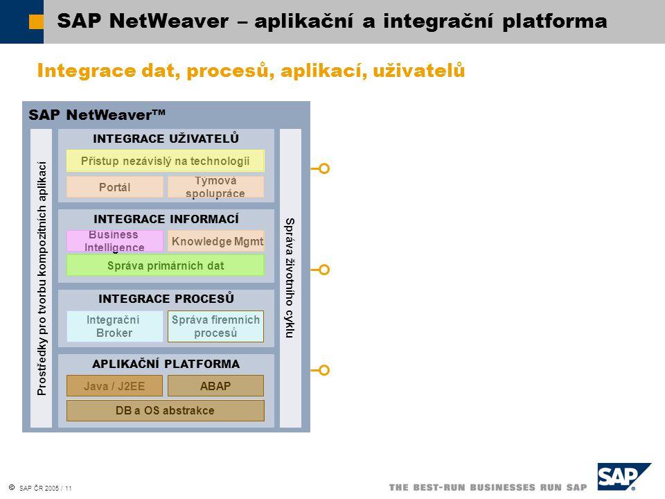  SAP ČR 2005 / 11 SAP NetWeaver™ Prostředky pro tvorbu kompozitních aplikací INTEGRACE UŽIVATELŮ Přístup nezávislý na technologii Portál Týmová spolupráce INTEGRACE INFORMACÍ Business Intelligence Správa primárních dat Knowledge Mgmt INTEGRACE PROCESŮ Integrační Broker Správa firemních procesů APLIKAČNÍ PLATFORMA Java / J2EE DB a OS abstrakce ABAP Správa životního cyklu SAP NetWeaver – aplikační a integrační platforma Integrace dat, procesů, aplikací, uživatelů