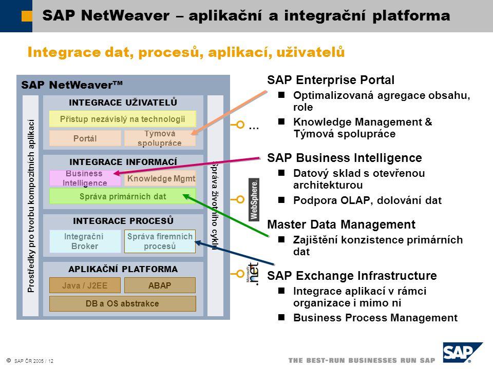  SAP ČR 2005 / 12 SAP NetWeaver™ Prostředky pro tvorbu kompozitních aplikací INTEGRACE UŽIVATELŮ Přístup nezávislý na technologii Portál Týmová spolupráce INTEGRACE INFORMACÍ Business Intelligence Správa primárních dat Knowledge Mgmt INTEGRACE PROCESŮ Integrační Broker Správa firemních procesů APLIKAČNÍ PLATFORMA Java / J2EE DB a OS abstrakce ABAP Správa životního cyklu … SAP NetWeaver – aplikační a integrační platforma SAP Enterprise Portal Optimalizovaná agregace obsahu, role Knowledge Management & Týmová spolupráce SAP Business Intelligence Datový sklad s otevřenou architekturou Podpora OLAP, dolování dat Master Data Management Zajištění konzistence primárních dat SAP Exchange Infrastructure Integrace aplikací v rámci organizace i mimo ni Business Process Management Integrace dat, procesů, aplikací, uživatelů