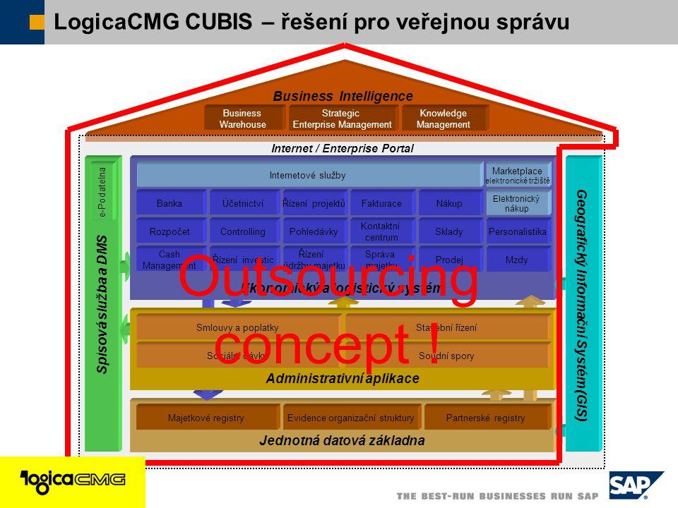  SAP ČR 2005 / 15 Internet / Enterprise Portal Jednotná datová základna Spisová služba a DMS Ekonomický a logistický systém Personalistika Účetnictví