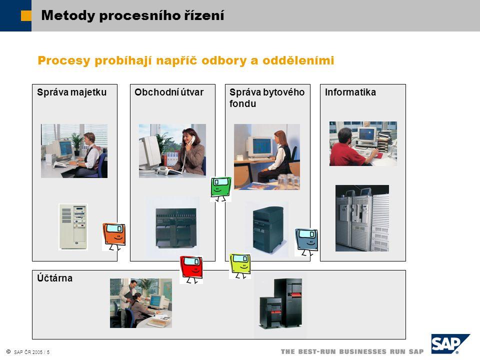 SAP ČR 2005 / 5 Metody procesního řízení Správa majetku Obchodní útvar Správa bytového fondu Informatika Účtárna Procesy probíhají napříč odbory a o