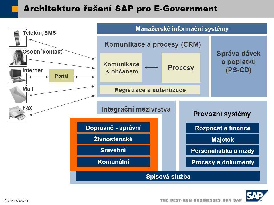  SAP ČR 2005 / 9 Samospráva jede na SAP SAP Public Sector Records Management  Spisová služba SAP  Efektivní správa dokumentů a řízení jejich životního cyklu s ohledem na platnou legislativu  Vysoká míra procesní integrace s agendovými a provozními systémy  Využívá výhod platformy SAP NetWeaver a standardních služeb SAP jako workflow Otevřená architektura, snadná integrace, standardní komponenty Úřad veřejné správy – organizace služeb občanům