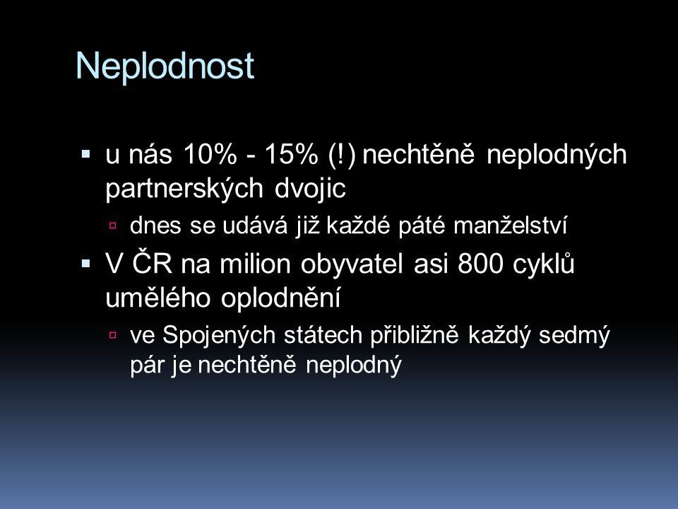 Neplodnost  u nás 10% - 15% (!) nechtěně neplodných partnerských dvojic  dnes se udává již každé páté manželství  V ČR na milion obyvatel asi 800 c