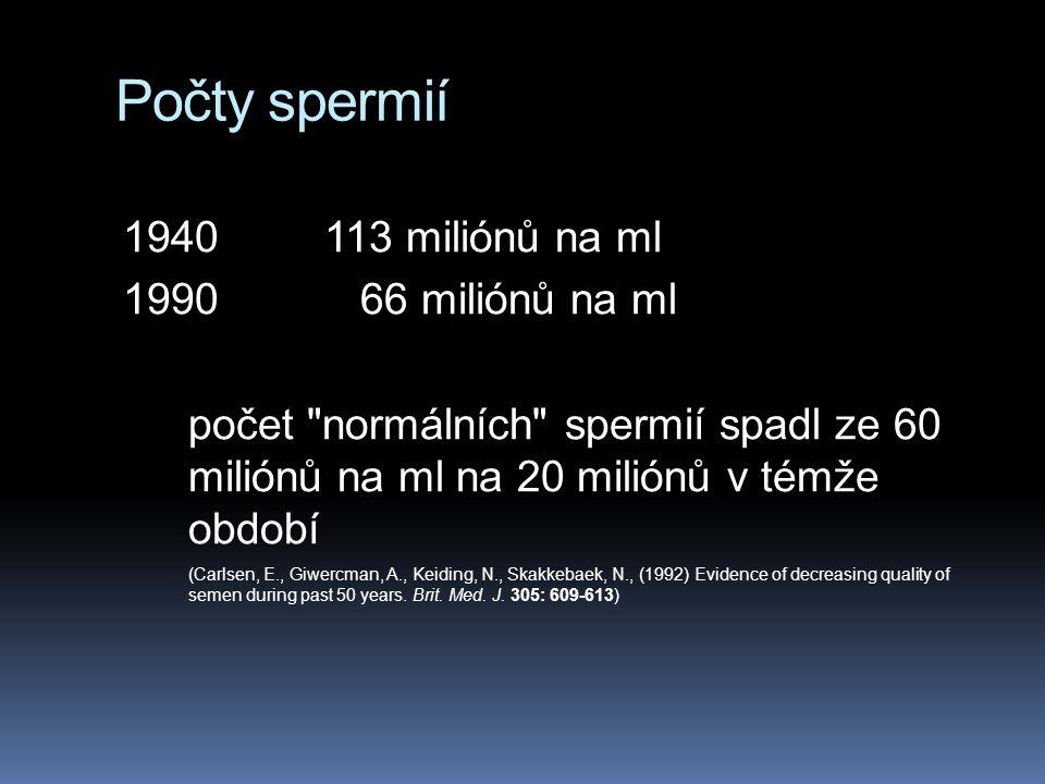 Počty spermií 1940113 miliónů na ml 1990 66 miliónů na ml počet