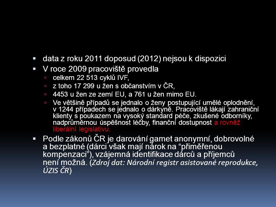 data z roku 2011 doposud (2012) nejsou k dispozici  V roce 2009 pracoviště provedla  celkem 22 513 cyklů IVF,  z toho 17 299 u žen s občanstvím v ČR,  4453 u žen ze zemí EU, a 761 u žen mimo EU.