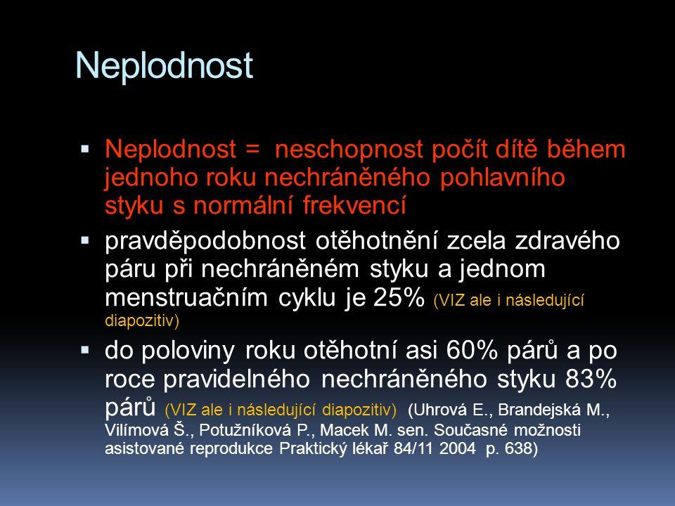 Neplodnost  Neplodnost = neschopnost počít dítě během jednoho roku nechráněného pohlavního styku s normální frekvencí  pravděpodobnost otěhotnění zc