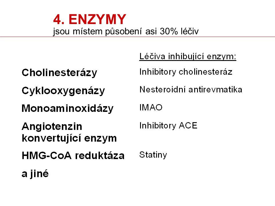 4. ENZYMY jsou místem působení asi 30% léčiv