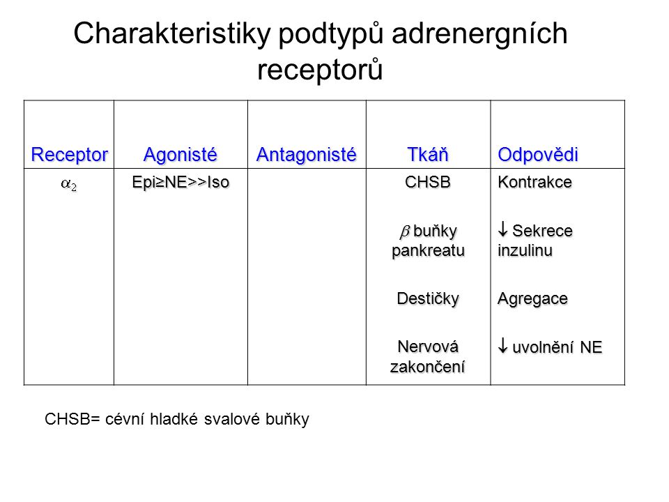 Charakteristiky podtypů adrenergních receptorů Receptor Agonisté Antagonisté TkáňOdpovědi Epi≥NE>>IsoCHSB  buňky pankreatu Destičky Nervová z