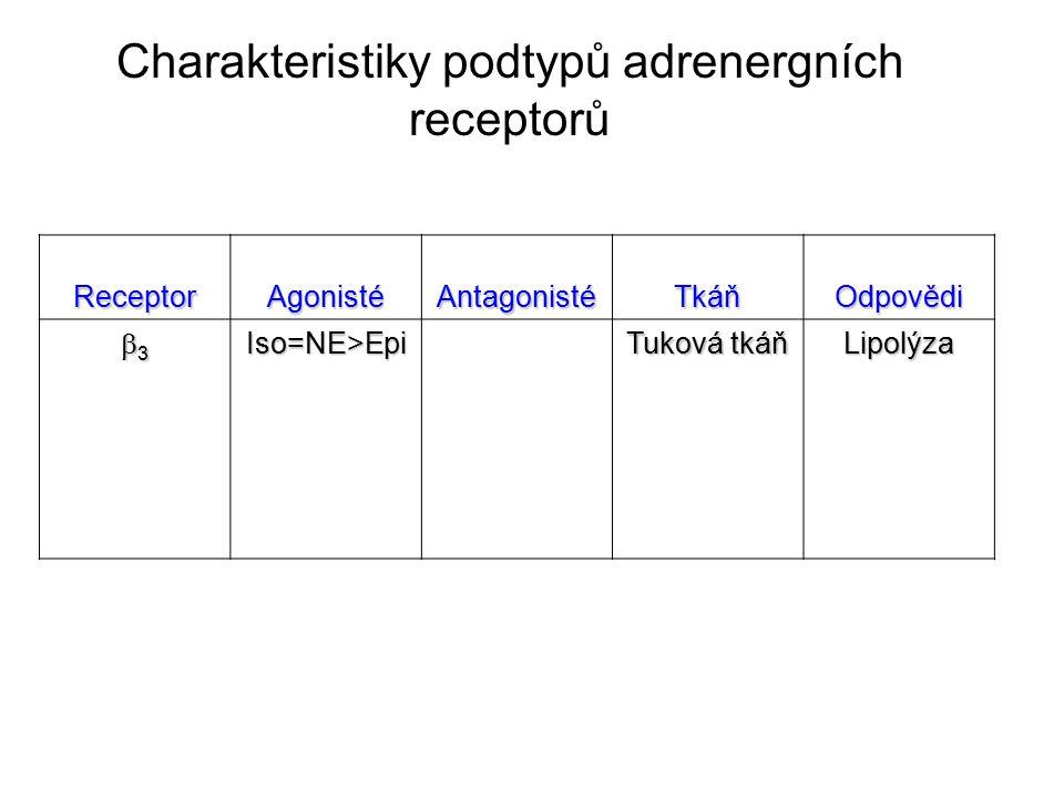 Charakteristiky podtypů adrenergních receptorů Receptor Agonisté Antagonisté TkáňOdpovědi 3333Iso=NE>Epi Tuková tkáň Lipolýza